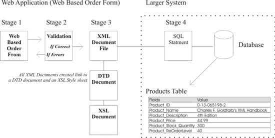 XML-Overview-of-the-System