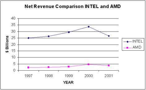 amd-vs-intel-net-revenue-comparison
