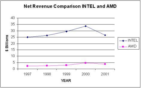 Amd Vs Intel Market Share And Revenue Comparative Study Rob Abdul Digital Expert