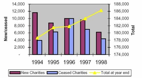 Figure 1 illustrates how the total number of charities has been increasing, reaching 186,248 in 1998 (a 4% growth since 1994).