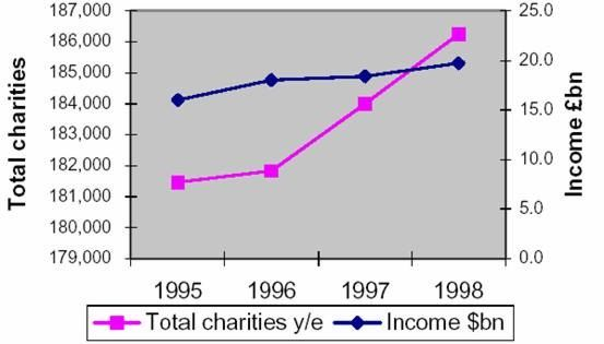 Charity Types
