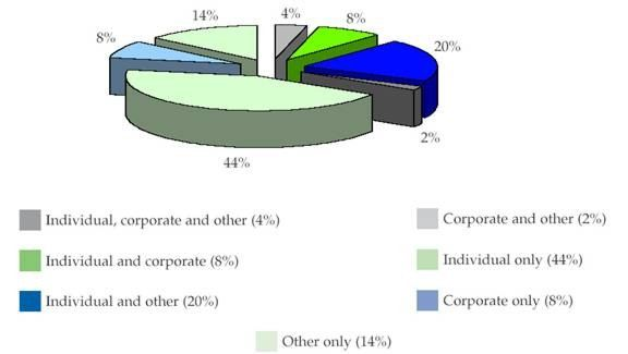 Combination of Types of Members in the Charity Sector